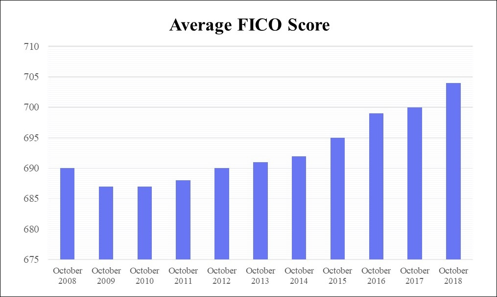 average credit score for American consumers
